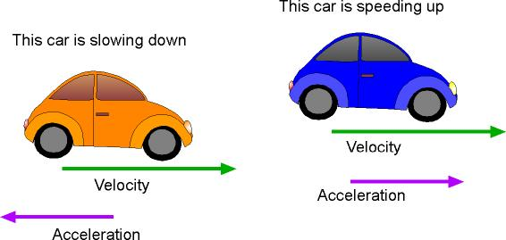 CBSE Physics Tutorials | Motion: Speed, Velocity and ... Acceleration Physics
